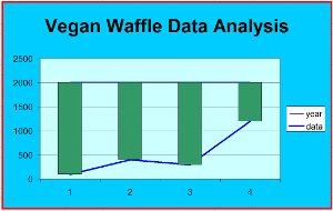 vegan waffle analysis graph